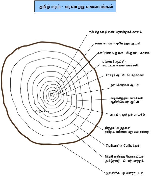 tamil_tree